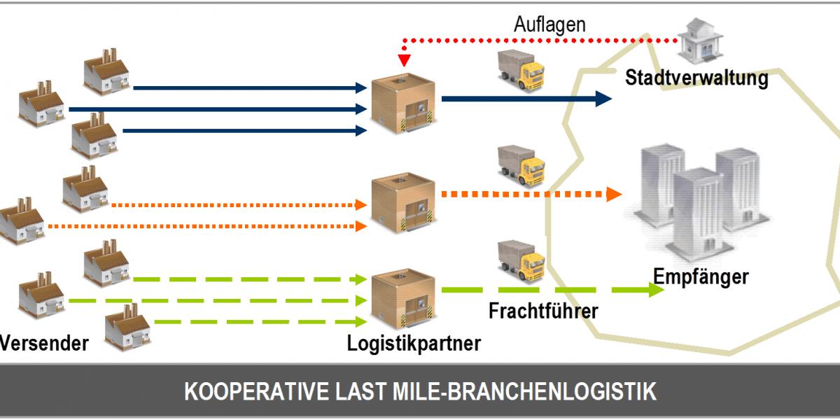 Kooperative Last Mile-Branchenlogistik