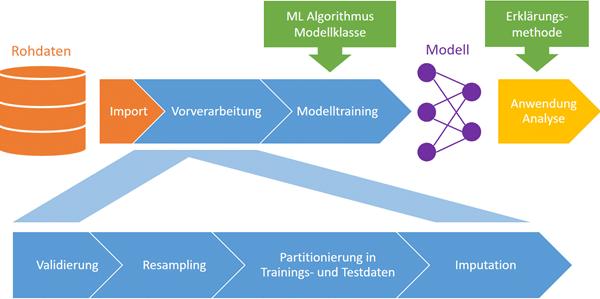 Abbildung 1. Schematische Darstellung der maschinellen Datenanalyse mittels künstlicher Intelligenz. Die wiederverwendbare Datenpipeline umfasst die in Blau dargestellten Komponenten, und unterstützt den Datenimport und die Anwendung/Analyse des trainierten Modells.