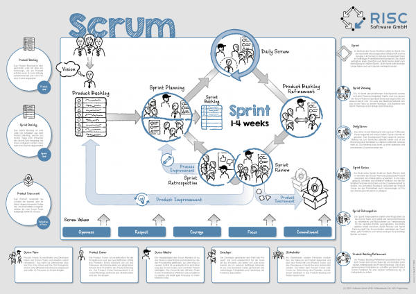 Poster Scrum Cycle RISC Software GmbH V1 11 2020 Mid Res
