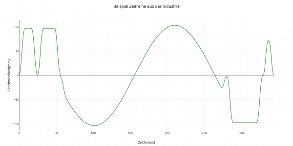 Abbildung 2: Beispiel Zeitreihe aus der Industrie. Zeigt die Geschwindigkeit mit der sich eine Maschine bewegt.