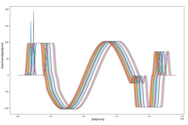 Abbildung 3: Überlagerndes Liniendiagramm mehrerer Zeitreihen. Dient oft als Ausgangspunkt für erste Analysen und bietet einen guten Überblick.