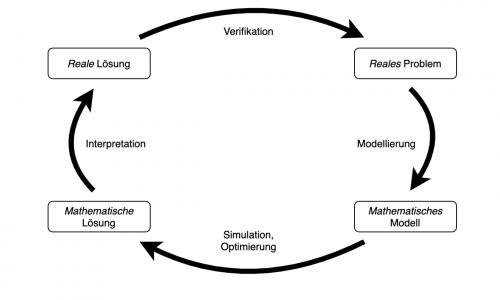 2021 02 10 Mathematische Modellierung Abbildung