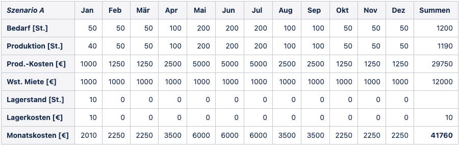 2021 02 10 Tabelle2 Mathematische Modellierung
