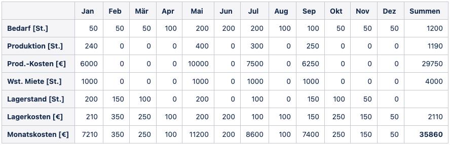 2021 02 10 Tabelle4 Mathematische Modellierung
