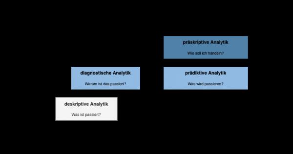 Abbildung 1: Anwendungsgebiete