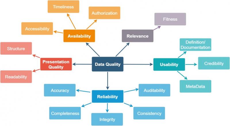 2021 05 03 Fachbeitrag Datenqualität Abbildung2
