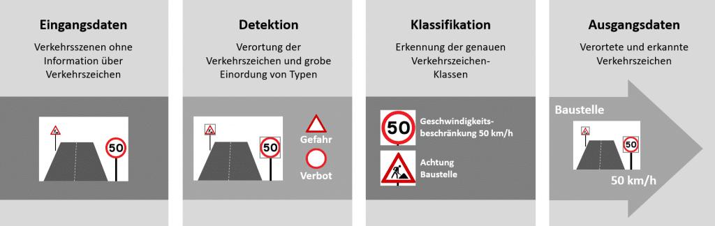 Pipeline zur Verkehrszeichenerkennung mit den Schritten Detektion und Klassifikation.